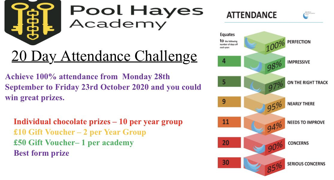 Our '20 Day Attendance Challenge' starts on Monday! To have a chance of winning some PHAntastic prizes you just have to attend every day from 28/9/20 - 23/10/20!  #attendancematters #attendtoachieve #transforminglives #leadingtheway https://t.co/DmVq4chM70