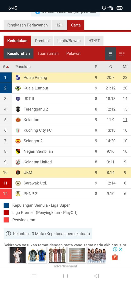 YESSSS !!!! #Penang win 2-1 to stay top of #LigaPremier2020 !! 👍🏻👍🏻⚽⚽👌🏻😊 Good Job @SJSomerville & Team Penang !! #HariaPenangHaria 🔵⚪🟡 https://t.co/m5N3nnQJys