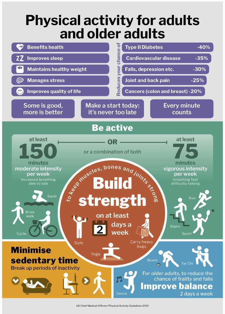 Did you know that the CMO guidelines recommend that adults & older complete 150 minutes of moderate intensity activity per week?  To celebrate the @GBweekofsport find an activity that works for you here; https://t.co/50iHSn4A6b  #BeActive #BetterHealth #JoinTheMovement
