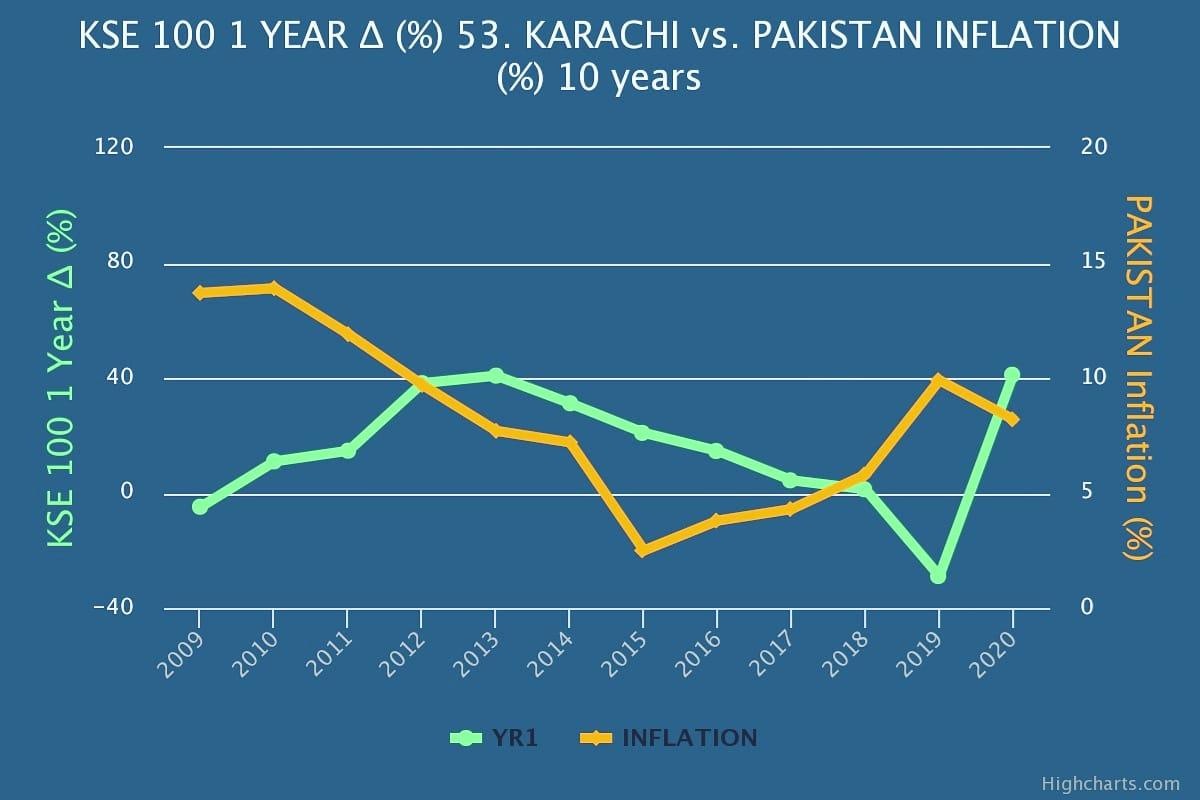 AUTO GRAPHING TOOL 🇵🇰 #color #online #game  https://t.co/HlXnfDnxSa  #KarachiKSE100 Index ∆ 1 year +41.06% Sharpe ratio +1.07 inflation level avg 10 years +7.10% #pakistan #lahore #K2 #KSE #KSE100#RCA #everest #data  AUTO GRAPHING TOOL📊 GAME - INVESTING🎾 https://t.co/Hrebb9C81Z