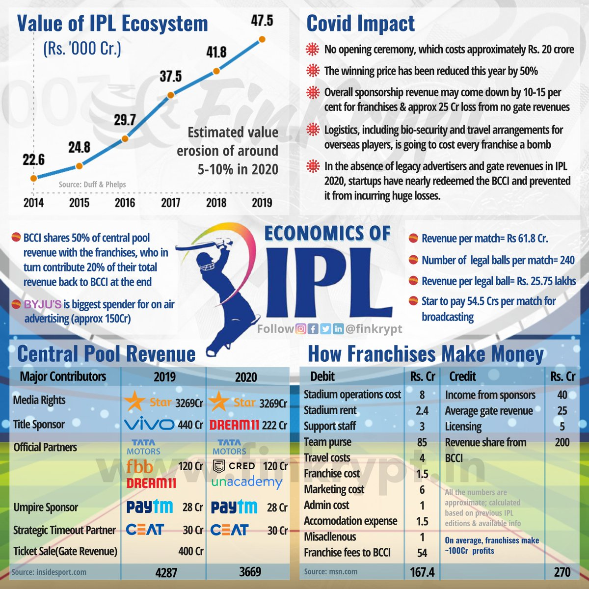 After being pushed towards #uncertainty due to the pandemic, #IPL2020 mania is back!   In today's infographic, we dive into the #economics of #IPL - one of the #richest & grandest #cricket league in the world. #Dream11IPL Read more-https://t.co/NvrAkuSdxY https://t.co/aV0wPUIuSF