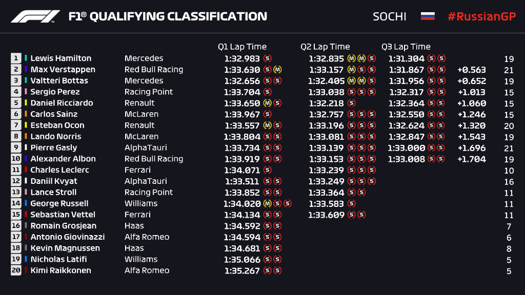 Formula 1 On Twitter Qualifying Classification Max Splits The Mercedes Pair With A Last Gasp Effort To Seize P2 Russiangp F1