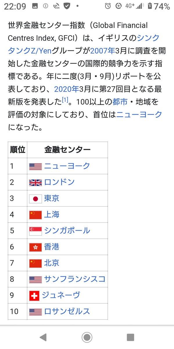 世界金融センターの大きさ順位です。日本は第三位、英ロンドンが一応二位ですが、通貨決済シェアでは日本円のほうが上です。要するに英は他国通貨で相撲を取っている比重が高いと云う次第。金融立国の物理的証明になりますね?英は国内製造業がロールスロイス社を除いて全壊状態😁端的に言えば移民失敗 https://t.co/rHhRZpssiP