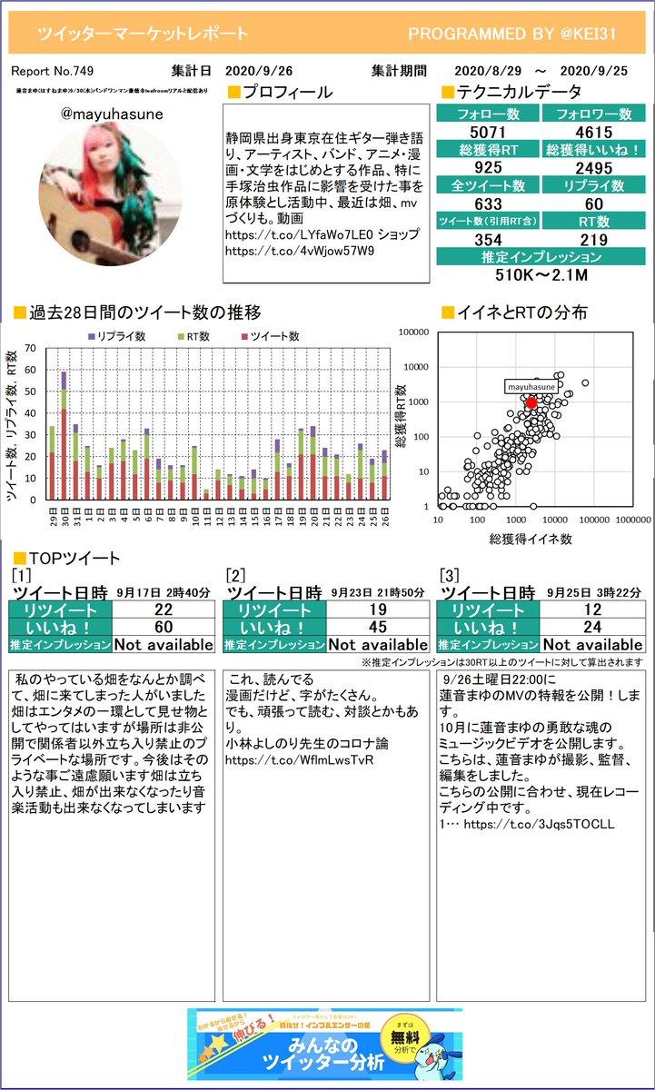 @mayuhasune 見て!蓮音まゆ(はすねまゆ)9/30さんのレポートを作ったよ!イイネやRTの分析に使ってね。定期的に送られてくるからお楽しみに!プレミアム版もあるよ≫