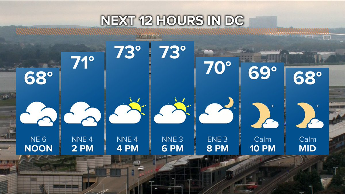 Feeling great the next few hours with temps in the 70s! @wusa9 #wusa9weather https://t.co/cUhFwxcxNs @TenaciousTopper @hbwx @chesterlampkin https://t.co/TbdReREnZl