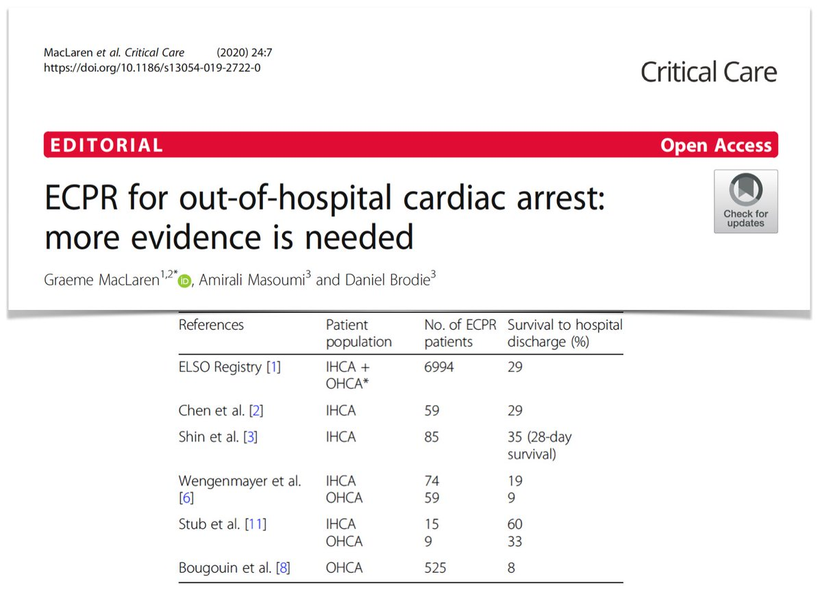 Offering #ECMO to every child experiencing #OHCA? No (at least to date). Some children may be good candidates but #ECLS may not be suitable for all. More evidence is definitely needed to support/deny out-of-hospital #ECPR. @DrGilesPeek #ELSO2020 #PedsICU  https://t.co/JKRB2v94fC https://t.co/RGjiZf1f6T