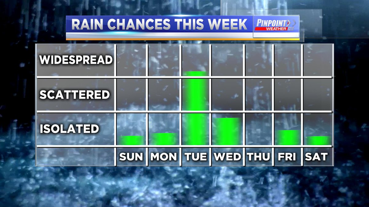 Generally speaking, only slight chances for rain over the next several days. The only day that we're looking at a widespread rain event is coming in on Tuesday. #vawx https://t.co/YVlltoEEF1