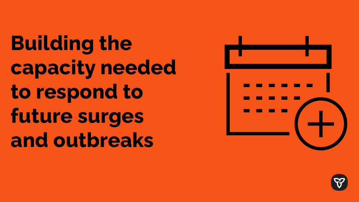 Ontario is investing nearly $741M to help clear the backlog of surgeries and build more capacity in #HealthCare system to effectively manage surges and outbreaks #COVID19 cases as part of our fall preparedness plan.  Learn more at https://t.co/9fVsugyIyG https://t.co/2fGGsj3o02 https://t.co/fQUopApvAQ