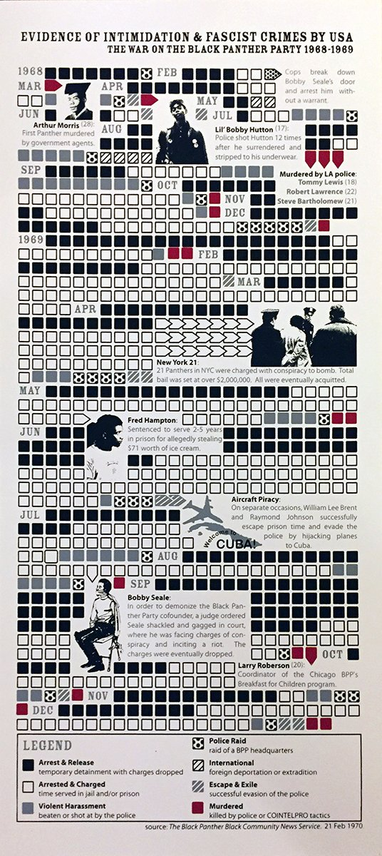 @NYCABF2016 How many posters, designed and screen printed by anarchists, are in the @smithsonian? Probably not many. This one, a data graphic of state repression against #BlackPanthers, IS! https://t.co/LWIE4A9Nev https://t.co/kzkAd1ExjO