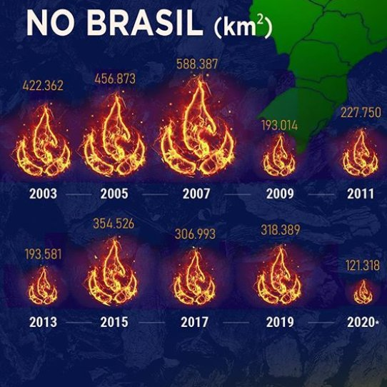 Engraçado é o gorveno usar o simbolo da nação do fogo  do AVATAR para mostrar o numero de queimadas kkkkkkkk  #AvatarTheLastAirbender  #Bolsonaro #FOGO  @mundoava https://t.co/ZJpGuvtyfL