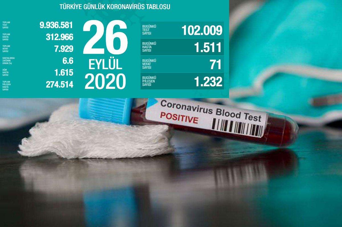 Turkey's coronavirus death toll reaches 7,929 #Turkey #CoronavirusPandemic @drfahrettinkoca @WHO @Worldometers https://t.co/Cu0vTUQuWn https://t.co/gqxg2AucEB
