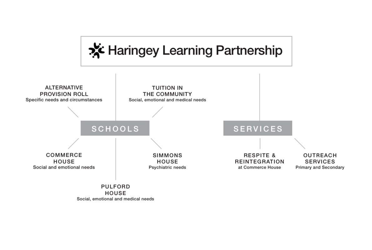 This is #HLP - we are working to transform #AP in Haringey as part of @haringeycouncil #ModelforChange https://t.co/GZfPm4ALmH https://t.co/5EJSBxJjKA