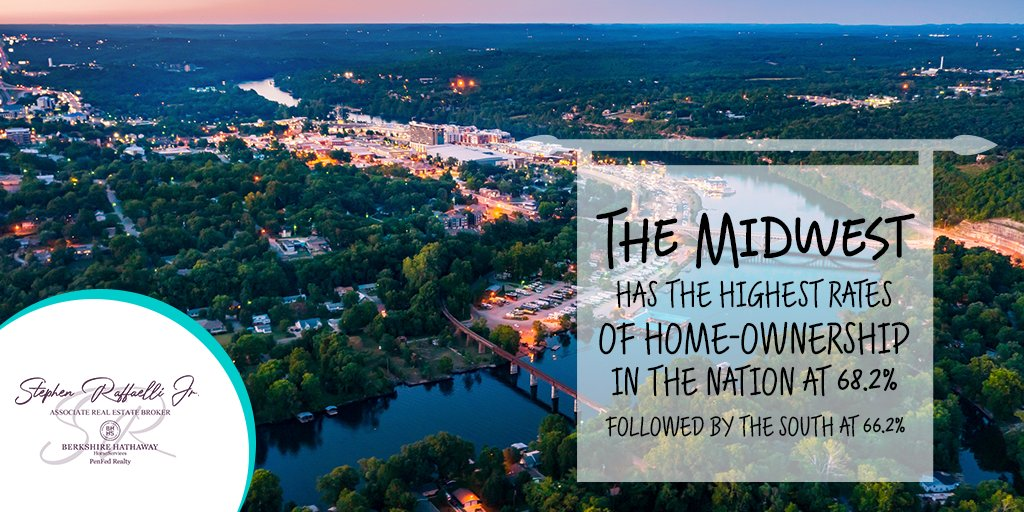 Did you know? The Midwest has the highest rates of home-ownership in the nation at 68.2%, followed by the South at 66.2%  #BerkshireHathawayHomeServices #Stephenraffaelli #HomeService #Alexandria #Arlington #DelRay #WashingtonDC https://t.co/rODPGyWhCp