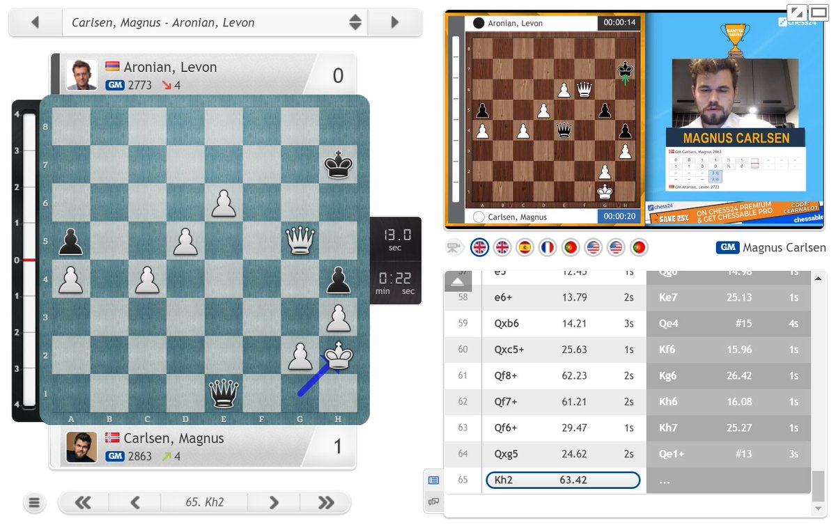"""test Twitter Media - Magnus breaks through to make it 4.5:2.5 and move within a win of the final: https://t.co/fIDoLAilP6 """"My patience was rewarded!"""" (Magnus) """"How does one blunder the only trick in the position? This is just too much, too much to bear!"""" (Levon)  #c24live #c24Banter https://t.co/Sl9mJ8Qn8c"""