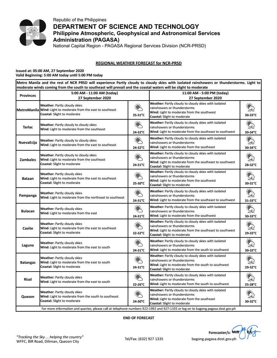 REGIONAL WEATHER FORECAST for #NCR_PRSD Issued at: 5:00 AM, 27 September 2020 Valid Beginning: 5:00 AM - 5:00 PM today  https://t.co/ybJTTF5X0f  ***Help us improve our service by answering this quick survey.  Kindly follow this link:   https://t.co/ETHmwrCPVX https://t.co/5we2Kuszt9