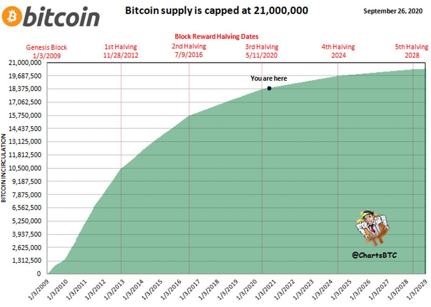 Už zbývá vytěžit pouze 2,5 milionu Bitcoinů