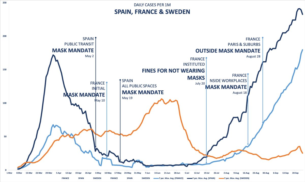 Does anyone have a good reason why the mask vaccine has been so ineffective in Spain & France?   Spain (dark blue), France (light blue) have had mandatory masks for 4+ months & increased enforcement, while Sweden (orange) never has.  What possible explanation could there be? https://t.co/JN1td2KIfl