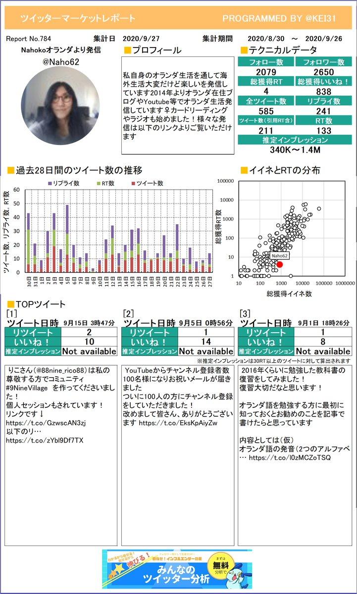 @Naho62 Nahoko🌷オランダより発信さんのレポートを作成しました。たくさんイイネを獲得できましたか?今月も頑張りましょう!プレミアム版もあるよ≫