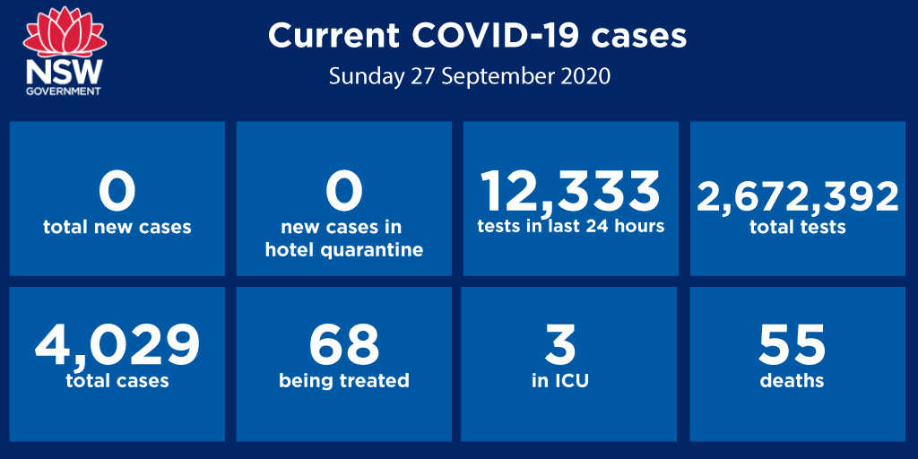 🧼 😷 Zero new #COVID19nsw cases - great news, but the fight isn't over. 👩‍⚕️