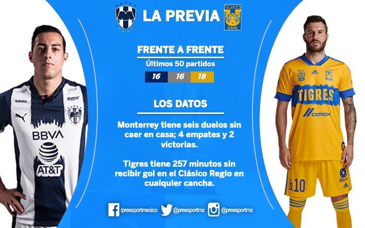 @Rayados @TigresOficial #LaPrevia 🖊  @TigresOficial tiene cuatro duelos sin ganar, acumula tres empates y una derrota.   #ClásicoRegio https://t.co/IfZfGjk5q7