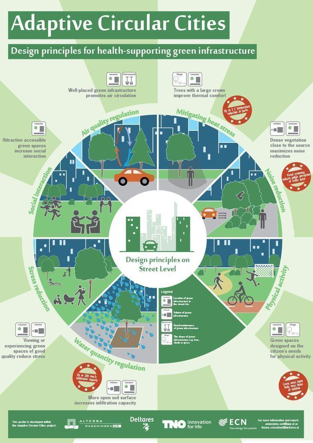 Adaptive Circular Cities Infographic  #SmartCity #IoT #5G #CyberSecurity #infosec #BigData @Fisher85M #GreenLiving #MachineLearning #P2P https://t.co/C8nGwSA3MR via  @MikeQuindazzi @antgrasso @AYCLearnDigital @cdaitgt