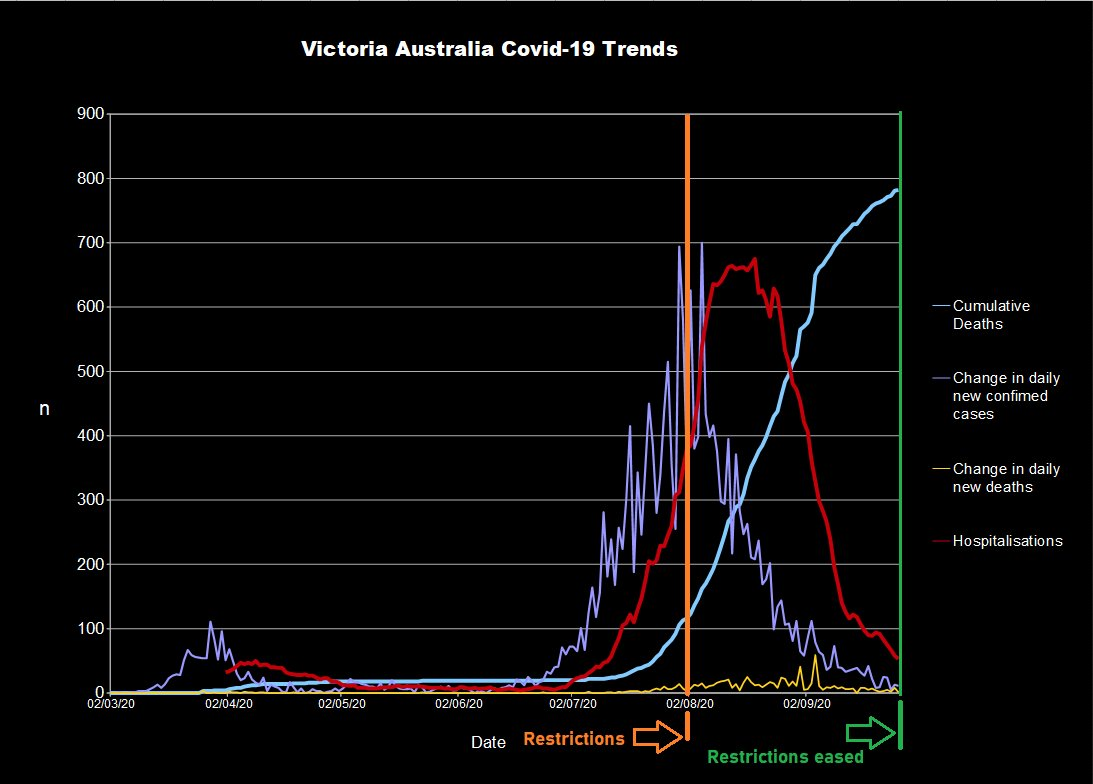 Second wave in Victoria Australia squashed.   The effect of restrictions in Victoria Australia led to a rapid decline in hospitalisations.    #Covid19 #Covid19Vic #Covid19Aus #Covid19AU #Covid19Australia #Covid19UK https://t.co/JtsJDxLuNc