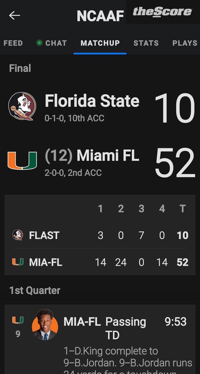 #FSU @ #MiamiHurricanes Final: 10 - 52 #CollegeFootball 🏈🏈🏈  https://t.co/Hp50n7mXex https://t.co/Er2mK5t9vK