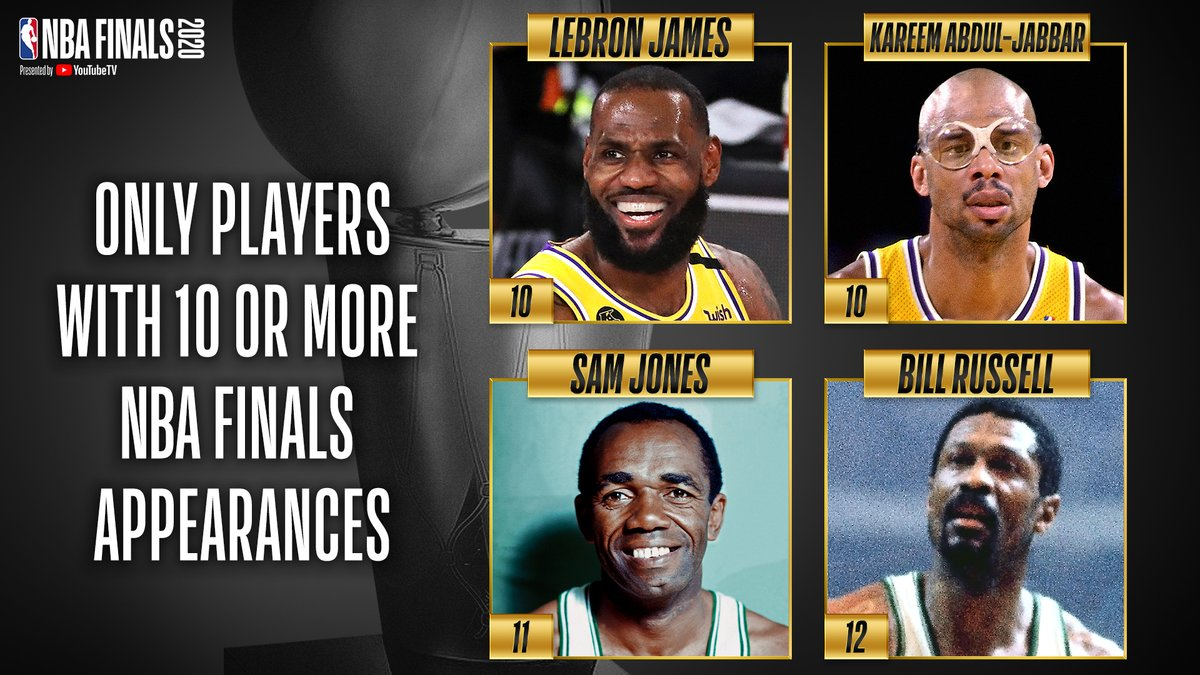 LeBron James clinched his 10th #NBAFinals appearance tonight, joining Kareem Abdul-Jabbar (10), Sam Jones (11) and Bill Russell (12) as the only players in NBA history to appear in at least 10 NBA Finals! https://t.co/uKz92qgu0u
