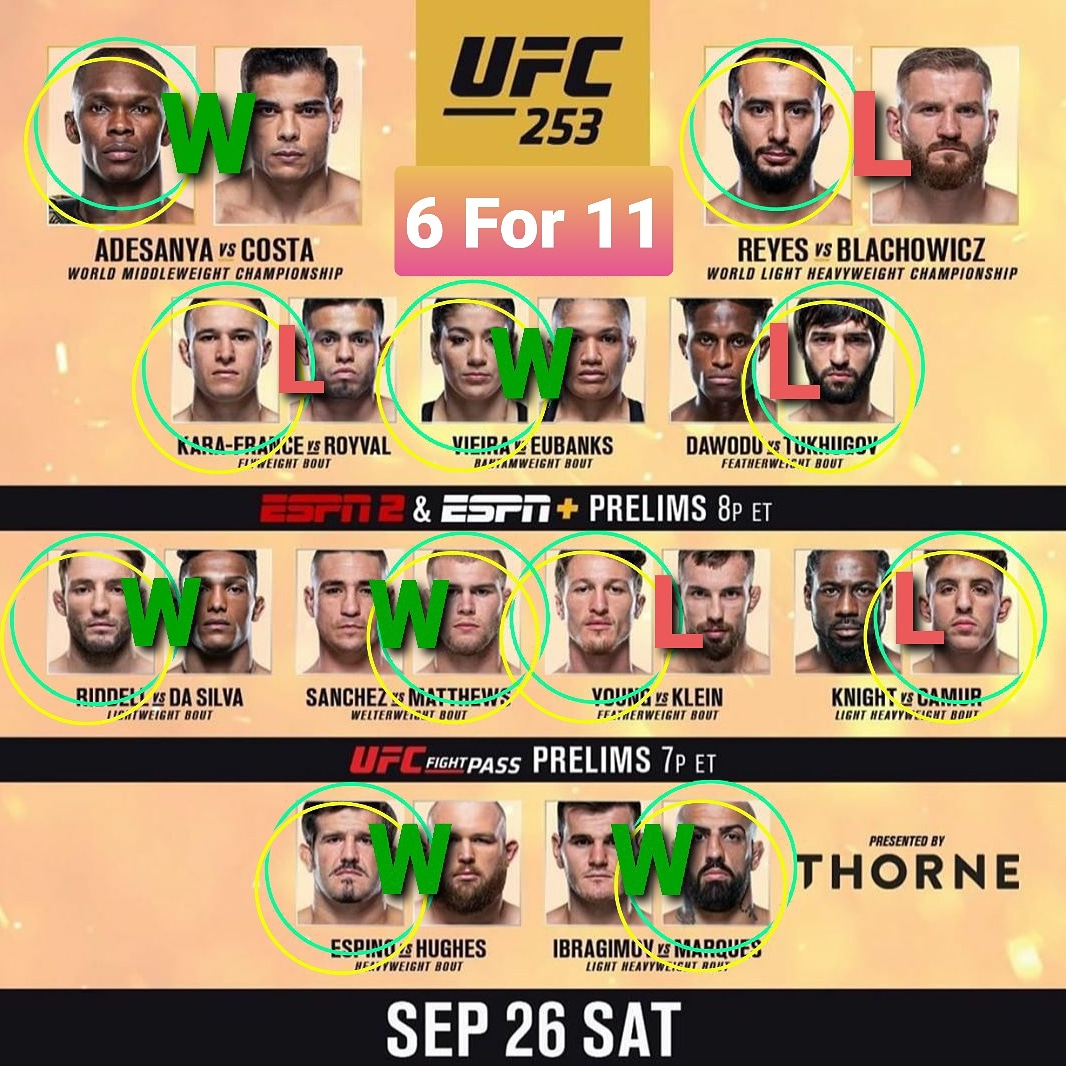 Pickin Results - Not happy with my Pickin but @stylebender is a baaaaaaad man!!  #UFC #UFC253 #UFCFightIsland #FightIsland #YasIsland #AbuDhabi #UFCFightNight #ESPNPlus #UFConESPN #UFCPicks #UFCPickin #Prep #For #Pick #Bet #Betting #Gamble #Faceoff #BJJ #MMA #Fight #Fighter https://t.co/d7rIL0PH0U