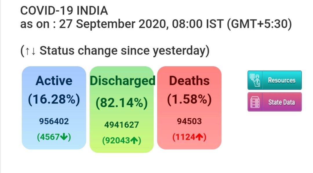 देश में #कोरोनावायरस की स्थिती..  केंद्रीय स्वास्थ्य एवं परिवार कल्याण मंत्रालय के आज  सुबह ८ बजे तक के आंकडे .  #coronaupdatesindia  #IndiaFightsCorona  #Unlock  #MissionBeginAgain https://t.co/bXTpyznAaV