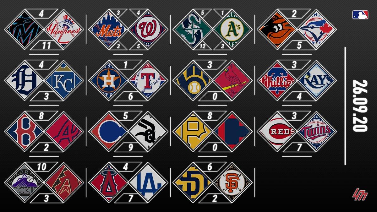 ⚾️ [RECAP] Samedi 26 Septembre 2020  Les Cubs sécurisent le titre de NL Central malgré leur défaite. La bataille continue entre Brewers, Giants et Phillies pour la dernière place qualificative pour les Playoffs.  #MLB #ThisIsMyCrew #MNTwins https://t.co/DObF5wzOgQ