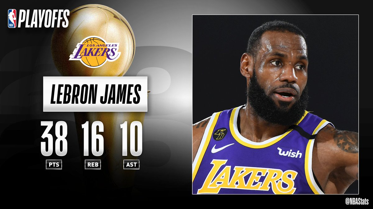 LeBron James (38 PTS, 16 REB, 10 AST) takes over late, helping the @Lakers advance to the #NBAFinals. This will be LeBron's 9th Finals appearance in the last 10 NBA seasons! #SAPStatLineOfTheNight https://t.co/GqXf4aK3Um