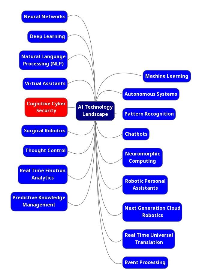 👉 The AI Landscape - and the role of #AI for #Cybersecurity.  HT @Paula_Piccard 👍 #machinelearning #ML #security #ThreatIntel  👇 https://t.co/flrgwsUmeT  @archonsec @mirko_ross @HermsenKai @AghiathChbib @avrohomg @YuHelenYu @BillMew @Ronald_vanLoon @DrJDrooghaag @robmay70 https://t.co/A7dFKjxF0L