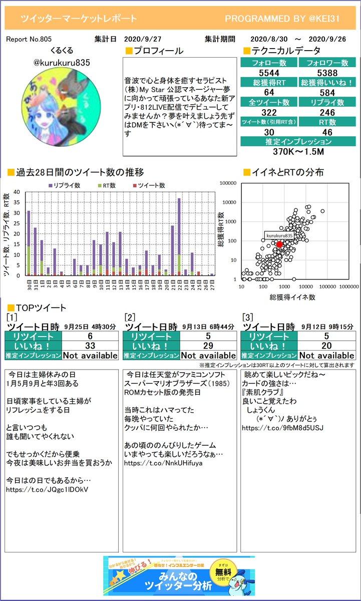 @kurukuru835 おまたせしました。くるくるさんのレポートができました!グラフ化するといつサボってるか分かっちゃうよね。プレミアム版もあるよ≫