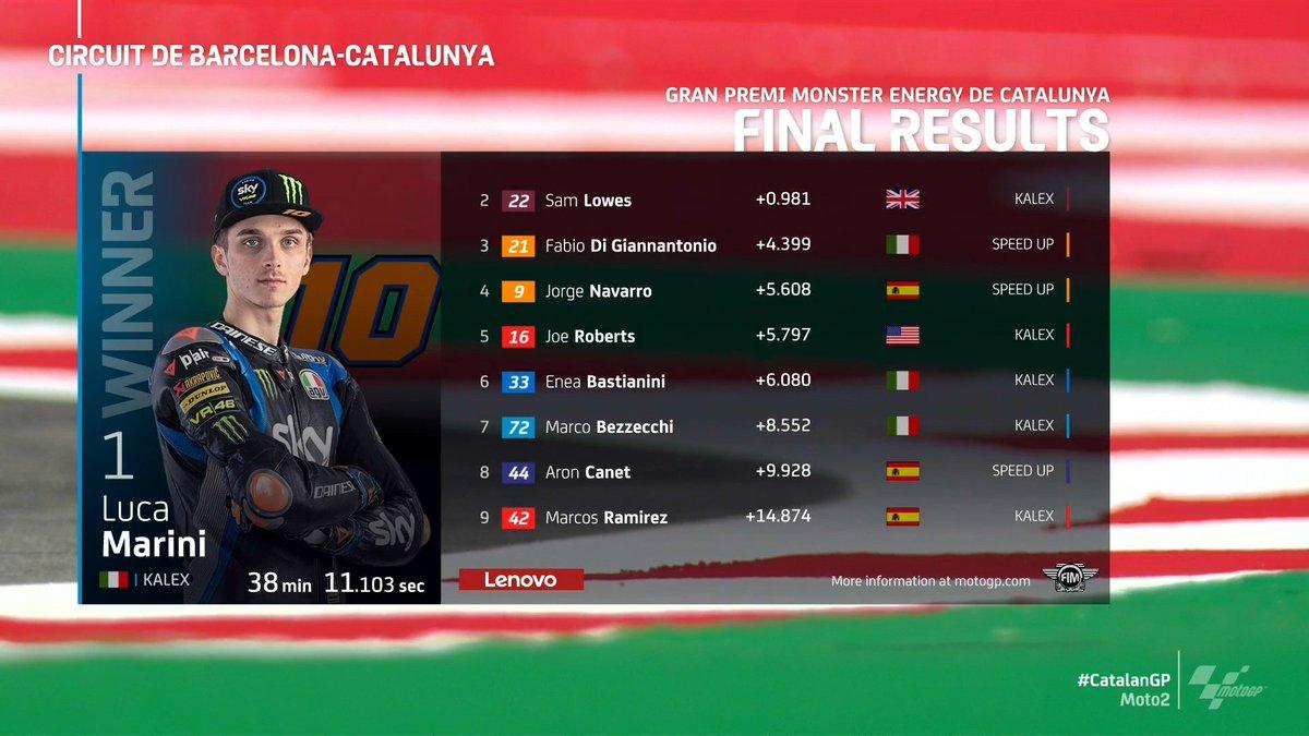 🏁Final Results #MotoGPUpdate  📍Moto2 #CatalanGP  🥇Luca Marini #LM10 🇮🇹 🥈Sam Lowes #SL22🇬🇧 🥉Fabio Di Giannantonio #FDG21🇮🇹  Congrats🎉 https://t.co/LUaqAN2SmO https://t.co/jIWx2HUFzb