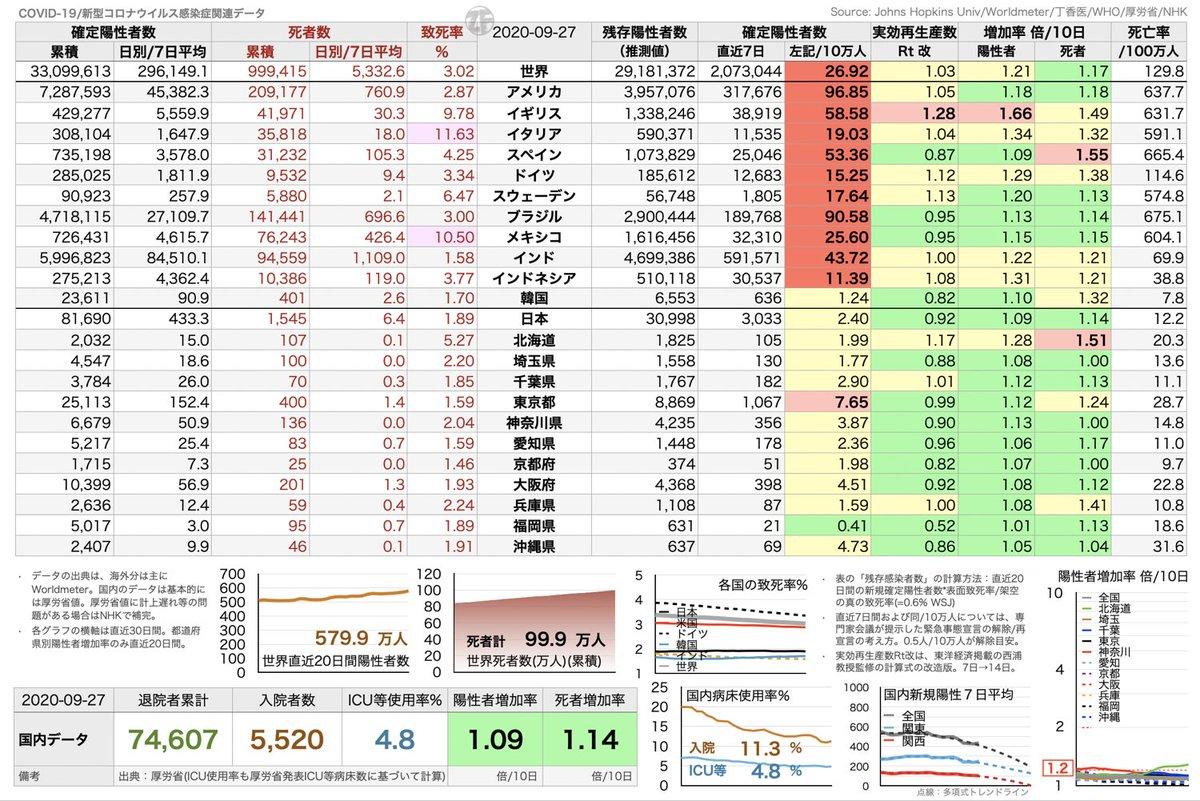 《新型コロナウイルス関連暫定データ》 (国内) - 指標的には落ち着いている。東京都は要警戒。 - 直近7日確定陽性者数は、多少の波はあるが下落基調。 《新規確定陽性者数(7日間平均)》 - インドは減少に転じてるのに、世界は微増。また米欧が牽引の気配。