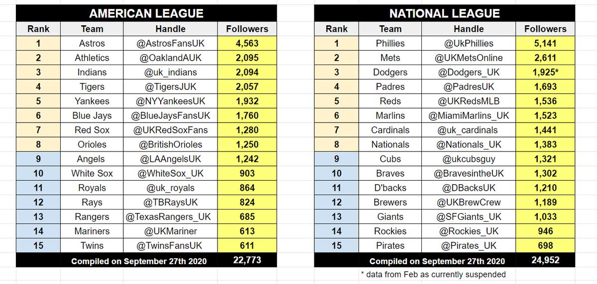 MLBUK team fan accounts - who is making the postseason?  47,725 = total global followers (do find your team!) 🤗 https://t.co/BkXG8NSGLA