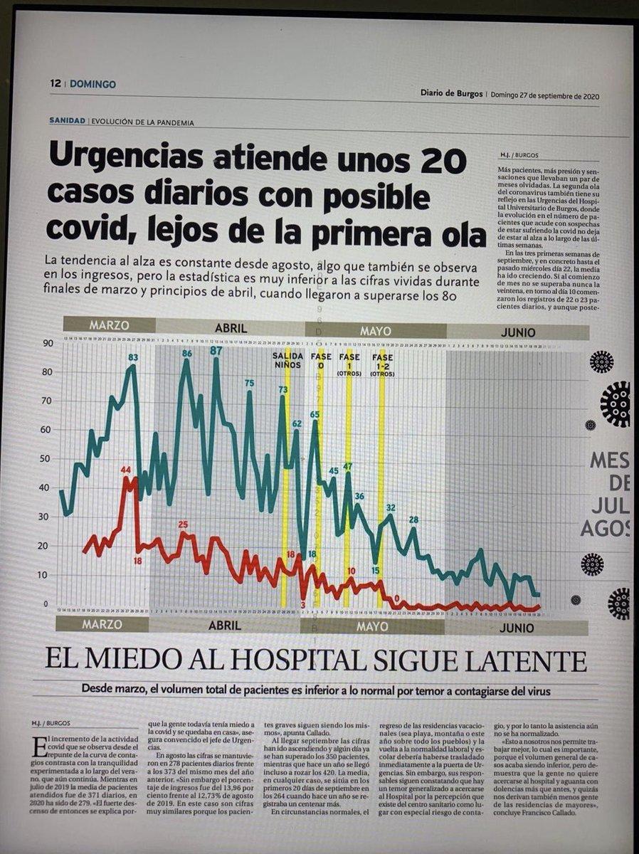"""Urgencias HUBU atiende unos 20 casos diarios con posible COVID-19. """"La tendencia al alza es constante desde agosto """" https://t.co/Wz2GWa2wVa"""