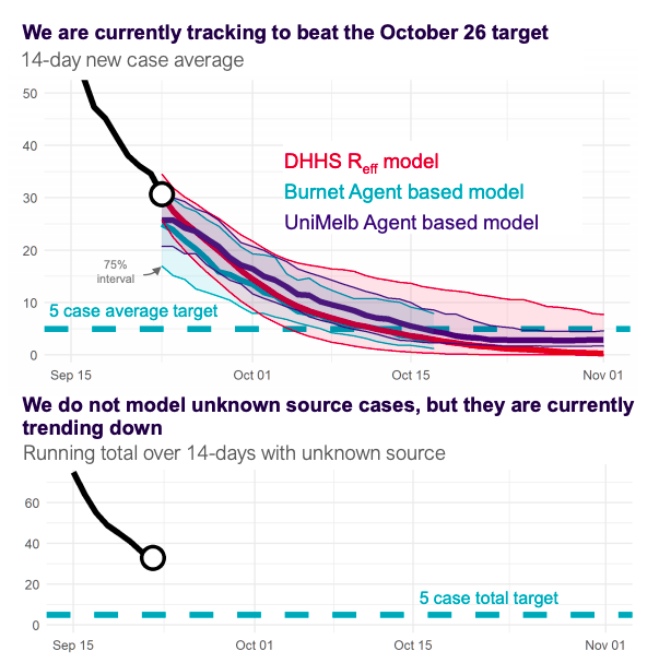 This is the high-level summary of the modelling  https://t.co/pwWsEfdYB4 https://t.co/nOFOZrB2NU