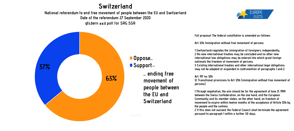 The Swiss voted in fav of remaining an open country for EU citizens and against damaging their economy. https://t.co/GhX5Z9ck1X