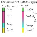 Image for the Tweet beginning: (good) Data Cleaning is just