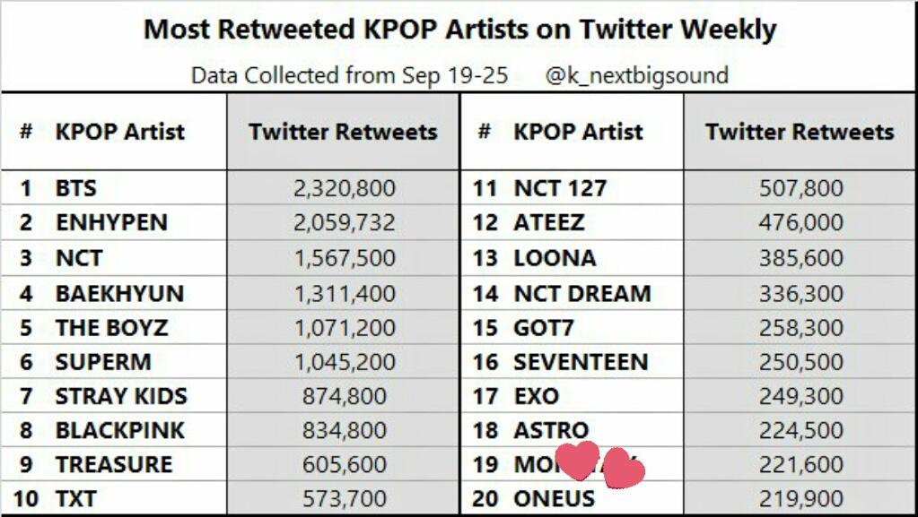 CONGRATULATIONS #ONEUS @official_ONEUS for being the; 🎊  #20th- MOST RETWEETED KPOP ARTISTS ON TWITTER WEEKLY. 📌 #25th- OVERALL KPOP NEXT BIG SOUND SOCIAL METRICS. 📌  Data collected: SEPT. 19-25, 2020 Ctt. @k_nextbigsound  #ONEUS #원어스 @official_ONEUS https://t.co/6AjmPMV2Pf
