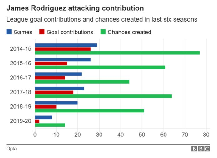 Notice James' attacking contribution in his first three league season. These numbers are insane for a player who wasn't a regular starter for Zidane.