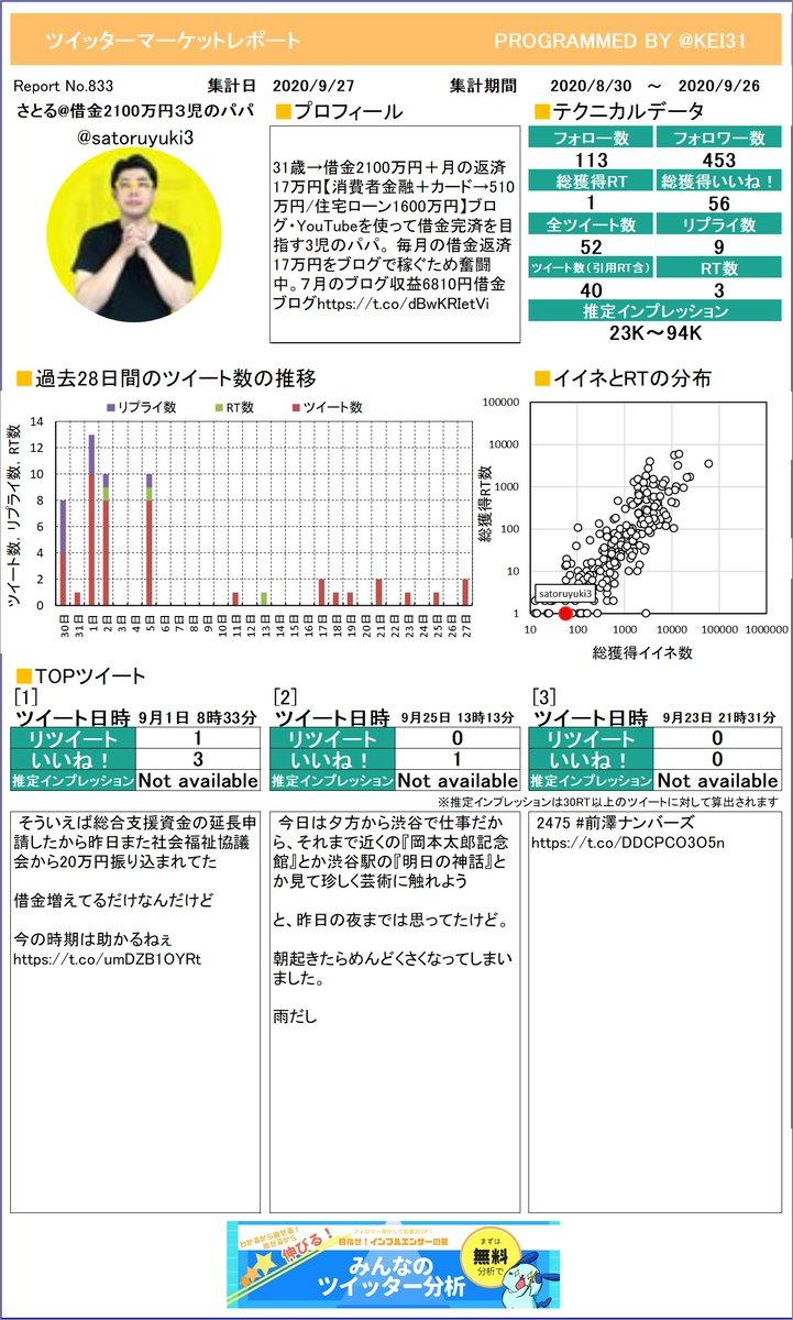 @satoruyuki3 じゃじゃーん!さとる借金2100万円3児のさんのツイッターマーケットレポートを作成しました。今月はたくさんつぶやけましたか?プレミアム版もあるよ≫