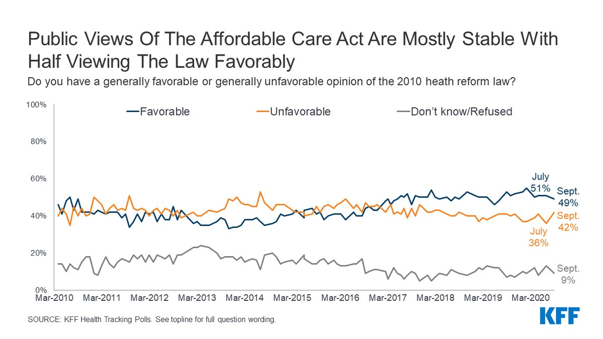 California v. Texas is the case seeking to overturn the ACA at #SCOTUS     Our September 2020 tracking poll found 49% of the public views the #ACA favorably, while 42% view it unfavorably.    Explore views over time by party ID, race, gender, age and more: https://t.co/tEaTvnEsai https://t.co/UWK3BlW3x4