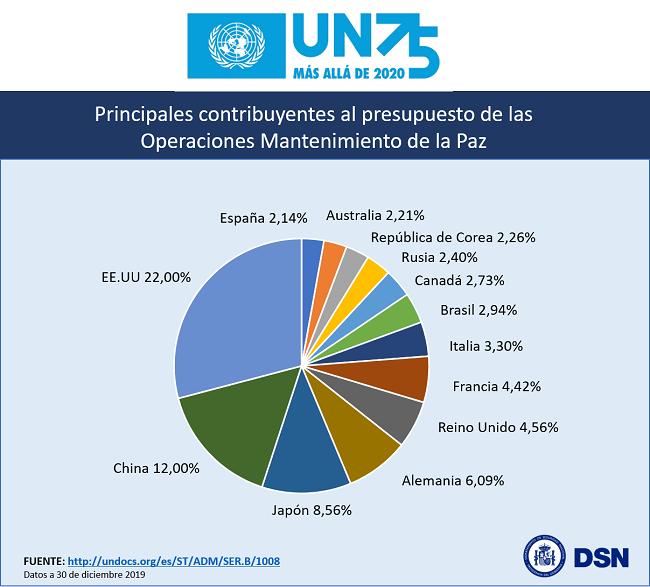 #NotaDSN 75º Aniversario Naciones Unidas🇺🇳 Operaciones  Mantenimiento de la Paz / Contribución de España🇪🇸 @UN @ONU_es #UNGA75 #ONU75 #UN75 #UNGA @UNPeacekeeping