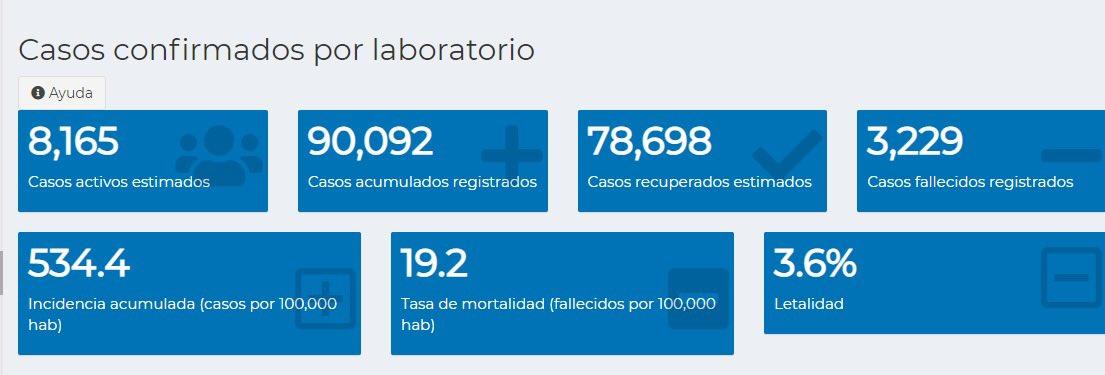 test Twitter Media - #AHORA Ministerio de Salud reporta que este sábado se realizaron 1 mil 854 pruebas y se confirmaron 390 casos. Se reportaron 16 fallecidos.Con esto, Guatemala supera los 90 mil casos acumulados registrados, la cifra de activos estimados se sitúa en 8 mil 165. https://t.co/iWhEuuhmM0