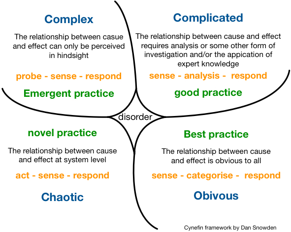 Make sense of #problems with the #cynefin framework #problemsolving #lean #leanmanufacturing https://t.co/NR2lmuaRTA https://t.co/Wre2ONhpYW