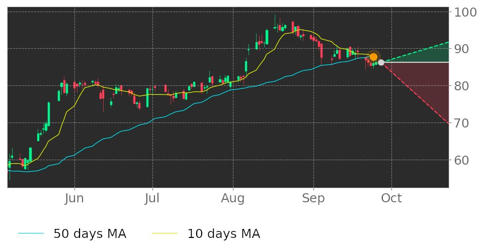 $PRSC's 10-day Moving Average broke below its 50-day Moving Average on September 24, 2020. View odds for this and other indicators: https://t.co/PRVk9QgqWY #ProvidenceService #stockmarket #stock #technicalanalysis #money #trading #investing #daytrading #news #today https://t.co/2g00Kd7t9x