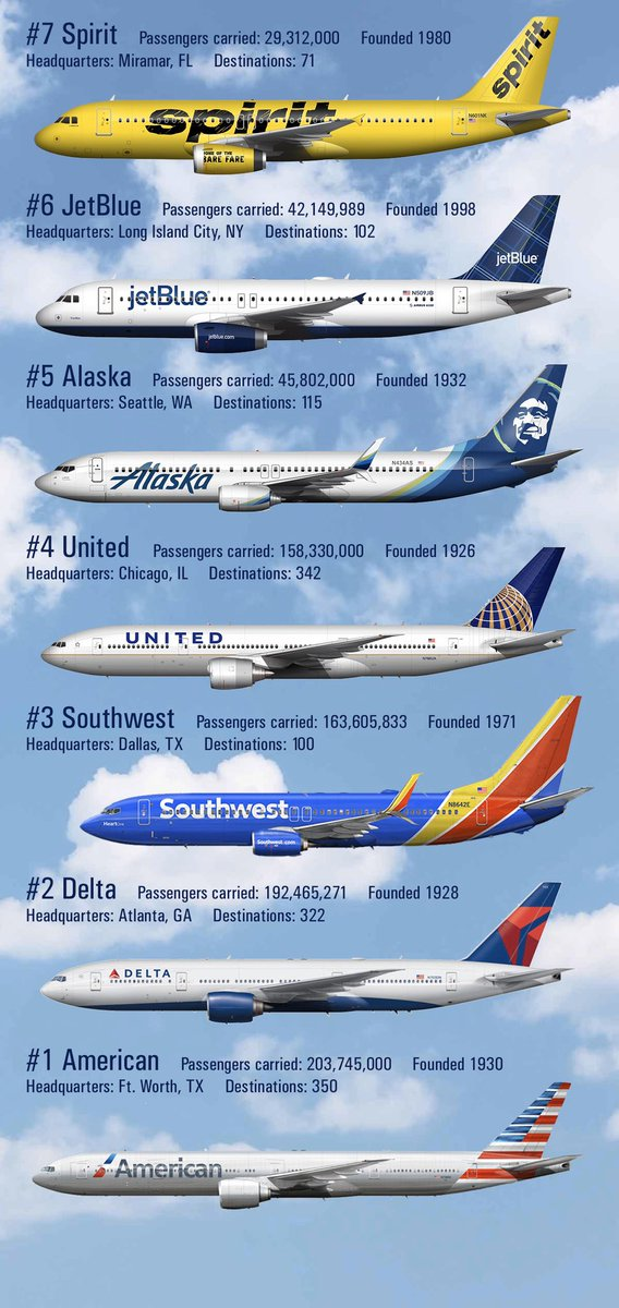 The Airlines run out of bailout money in 3 days. Will Congress release a new stimulus bill or will they let nature take its course?   #AmericanAirlines #Delta #Sprint #JetBlue #SouthWest #United #Alaska #airlineindustry #coronavirus #money #bankruptcy https://t.co/isBQt4pvTU